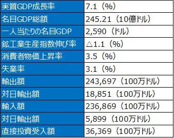 ベトナム基礎的経済指標