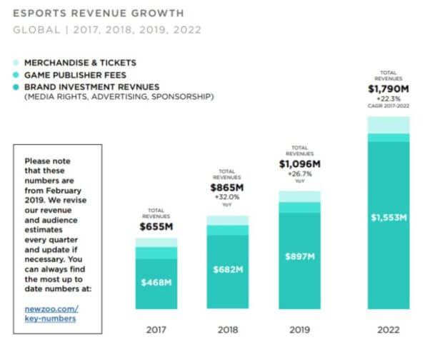 eスポーツ市場規模推移