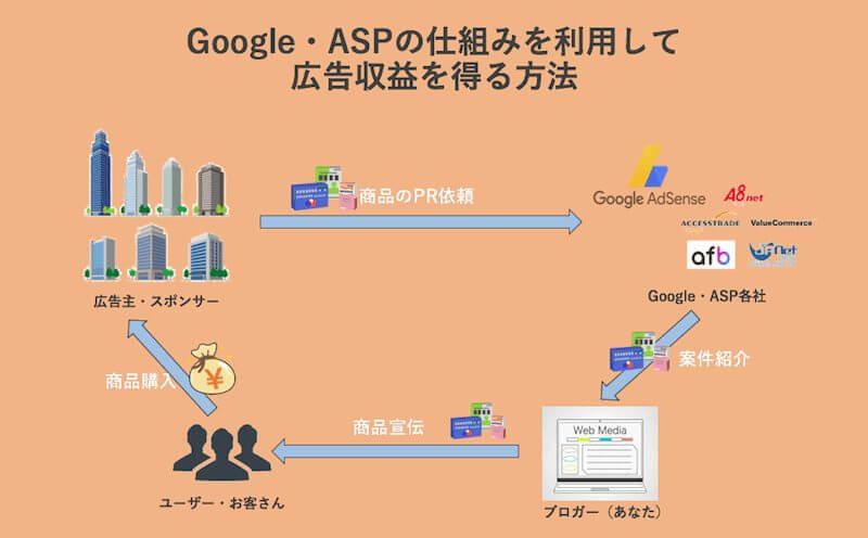 Google、ASP収益化イメージ